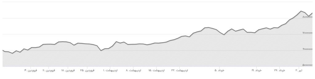 نمودار 3 ماهه قیمت طلا در بازار