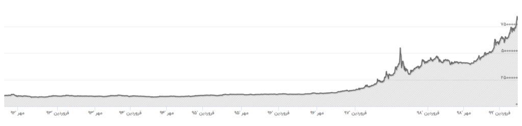 نمودار تغییرات قیمت طلا در سال ۹۹