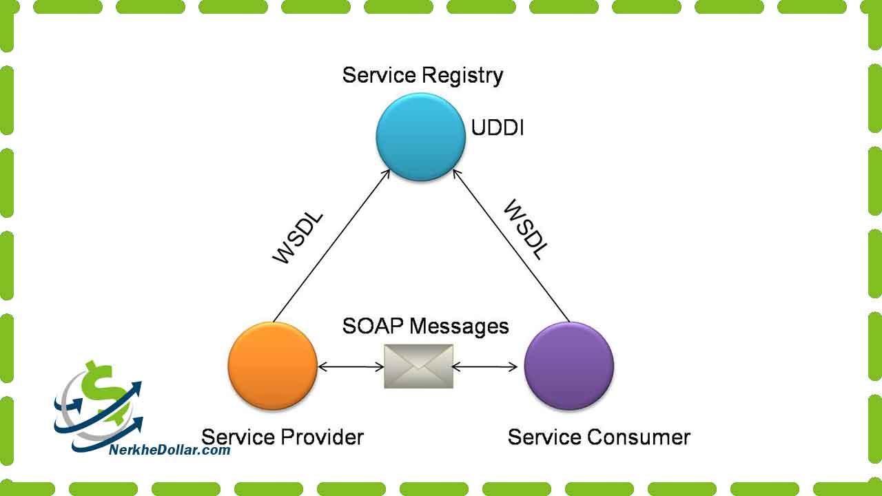SOAP وب سرویس قیمت ارز