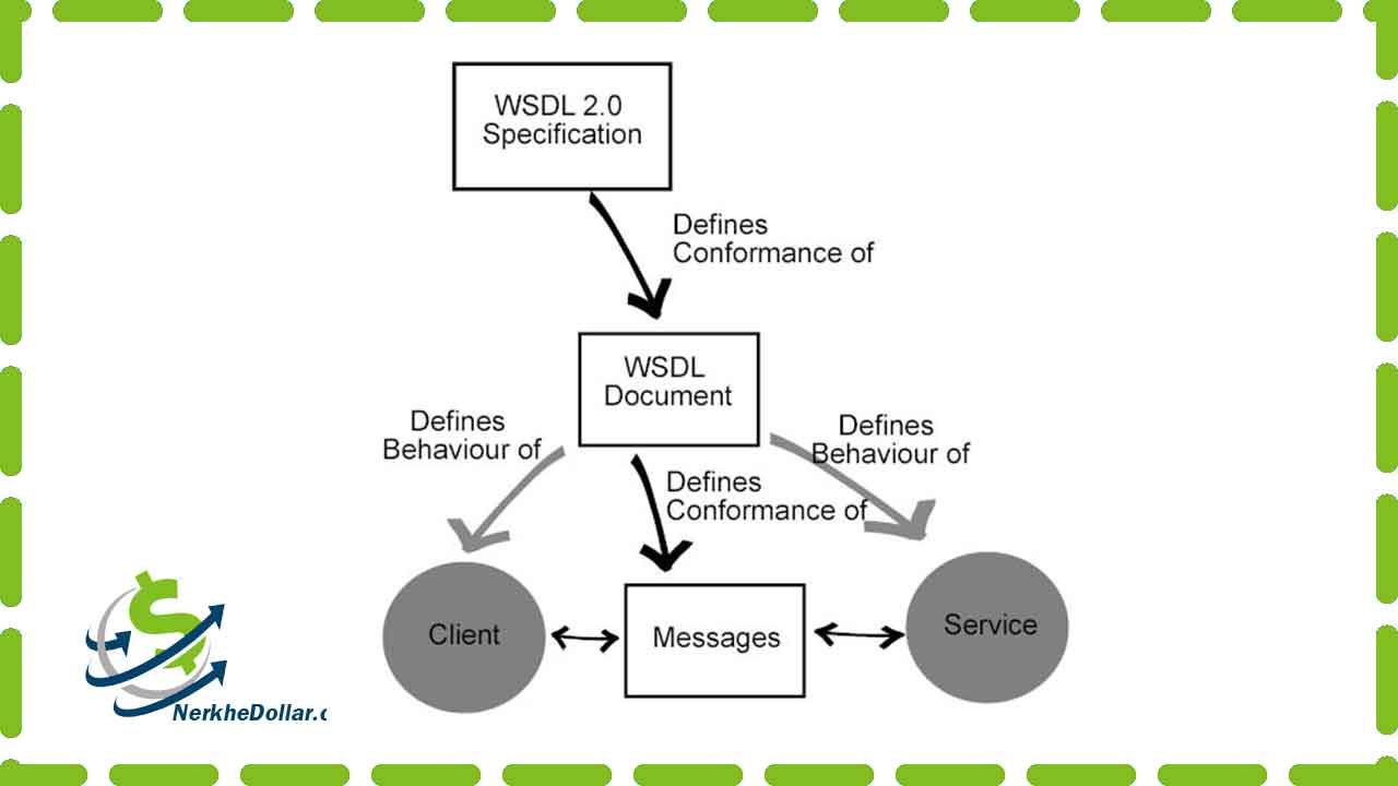 WSDL وب سرویس قیمت ارز