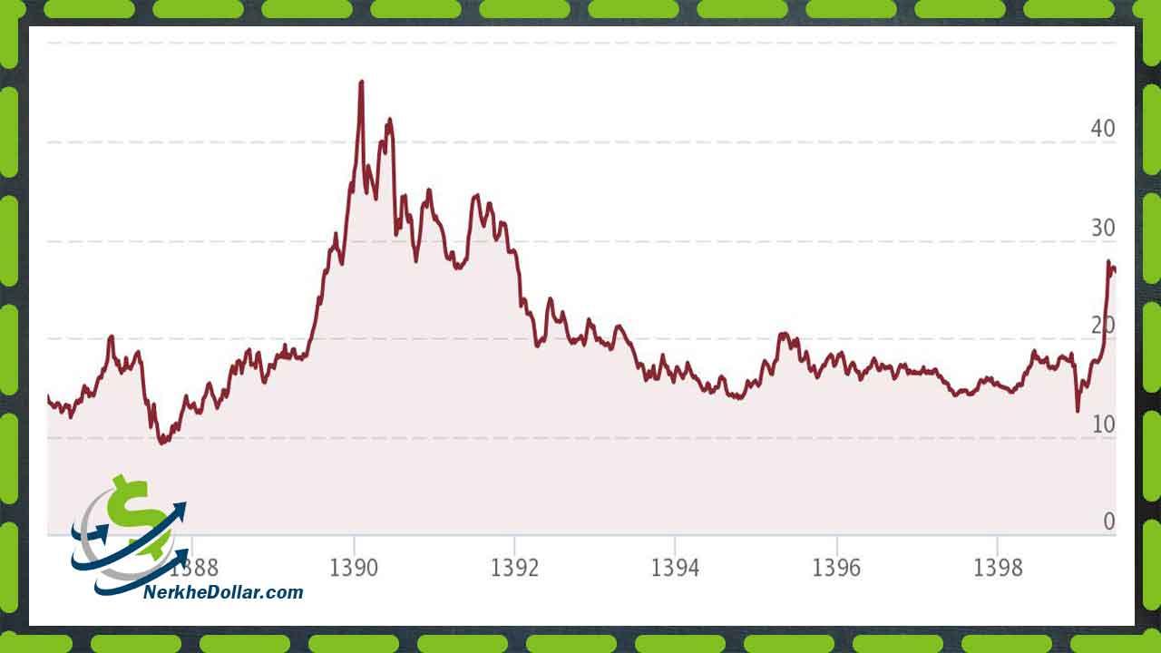 نمودار قیمت نقره